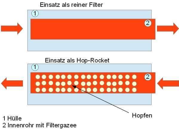 Hop-Strainer